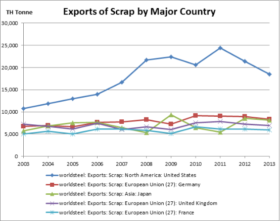 exports of scrap by major country