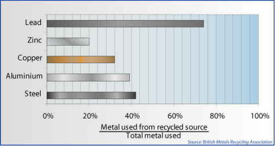 metal used from recoverable source