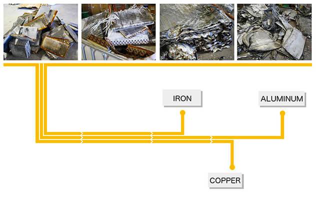 radiator recycling process