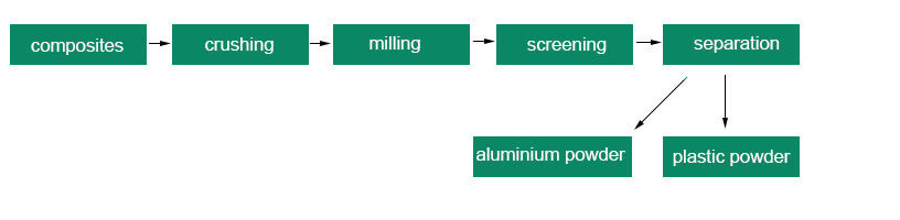 Dry Process Separation of Aluminum and Plastic